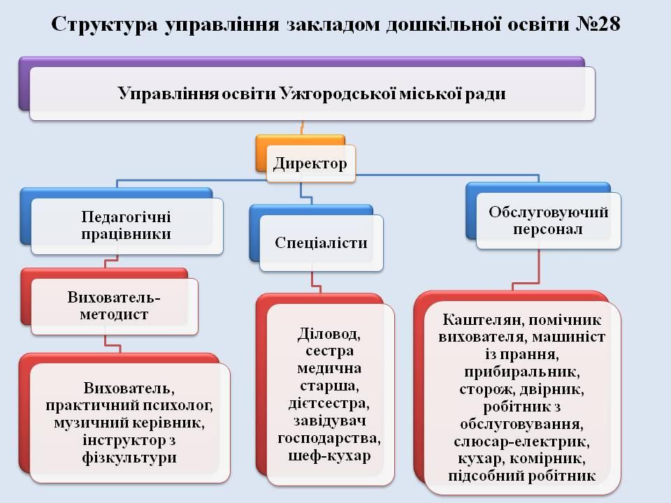 Структура та органи управління закладу - Головна