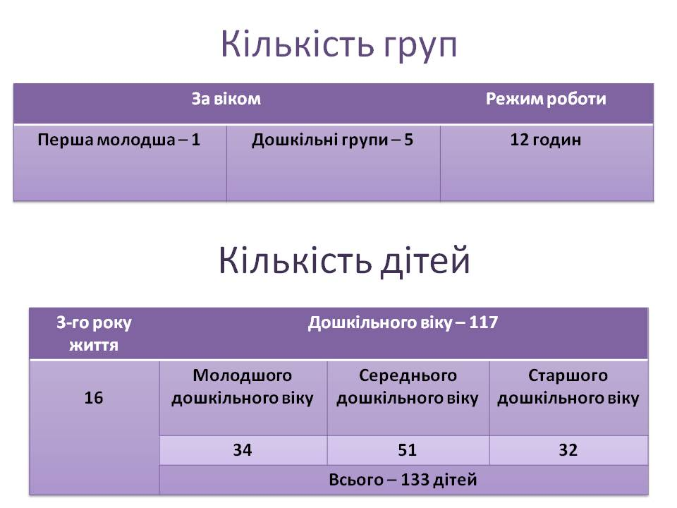 Ліцензований обсяг та фактична кількість дітей - Головна